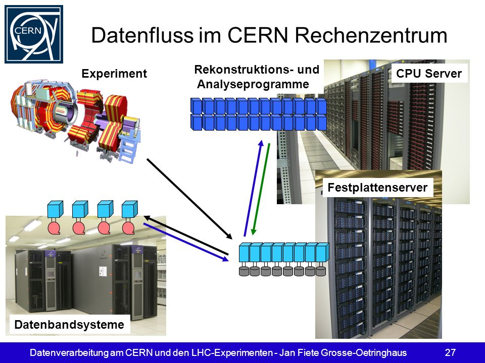 Datenfluss im CERN Rechenzentrum