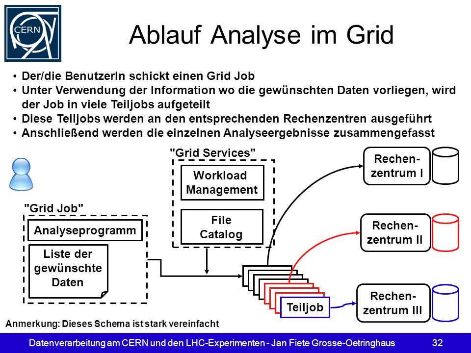 Ablauf Analyse im Grid Der/die BenutzerIn schickt einen Grid Job
