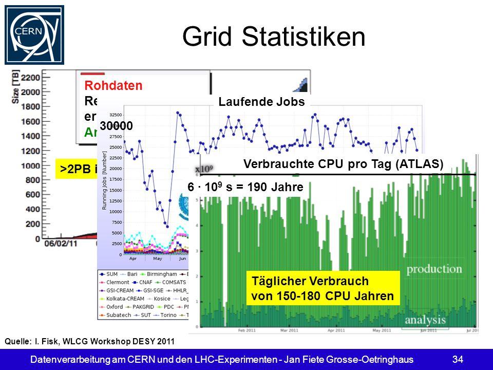 Grid Statistiken Rohdaten Rekonstuktions- ergebnisse Analyseobjekte
