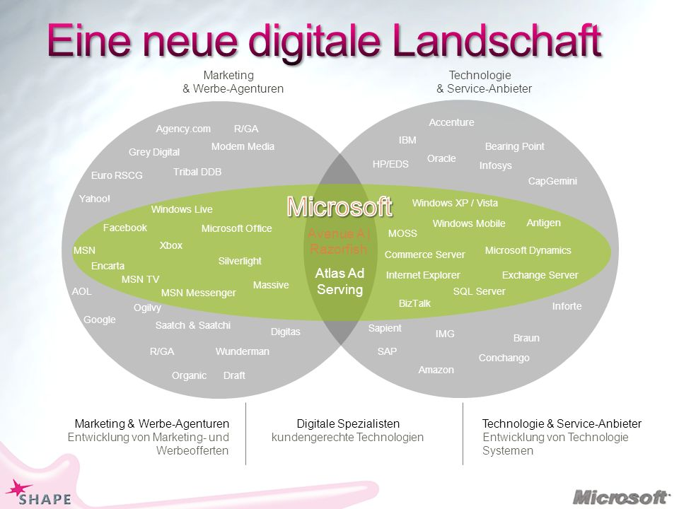 Eine neue digitale Landschaft