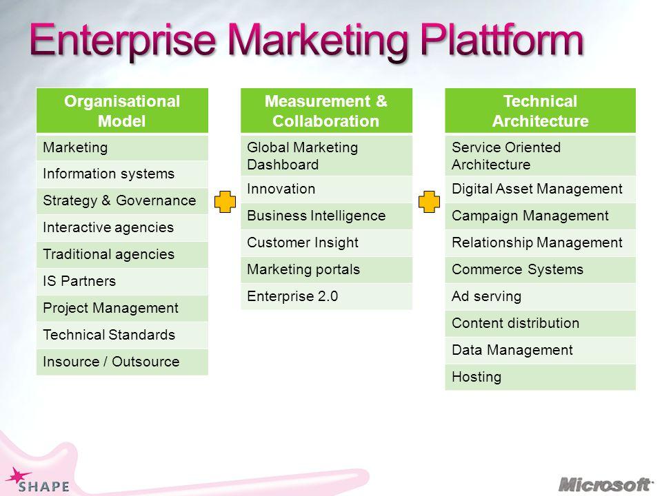 Enterprise Marketing Plattform