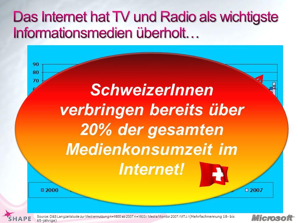 Das Internet hat TV und Radio als wichtigste Informationsmedien überholt…
