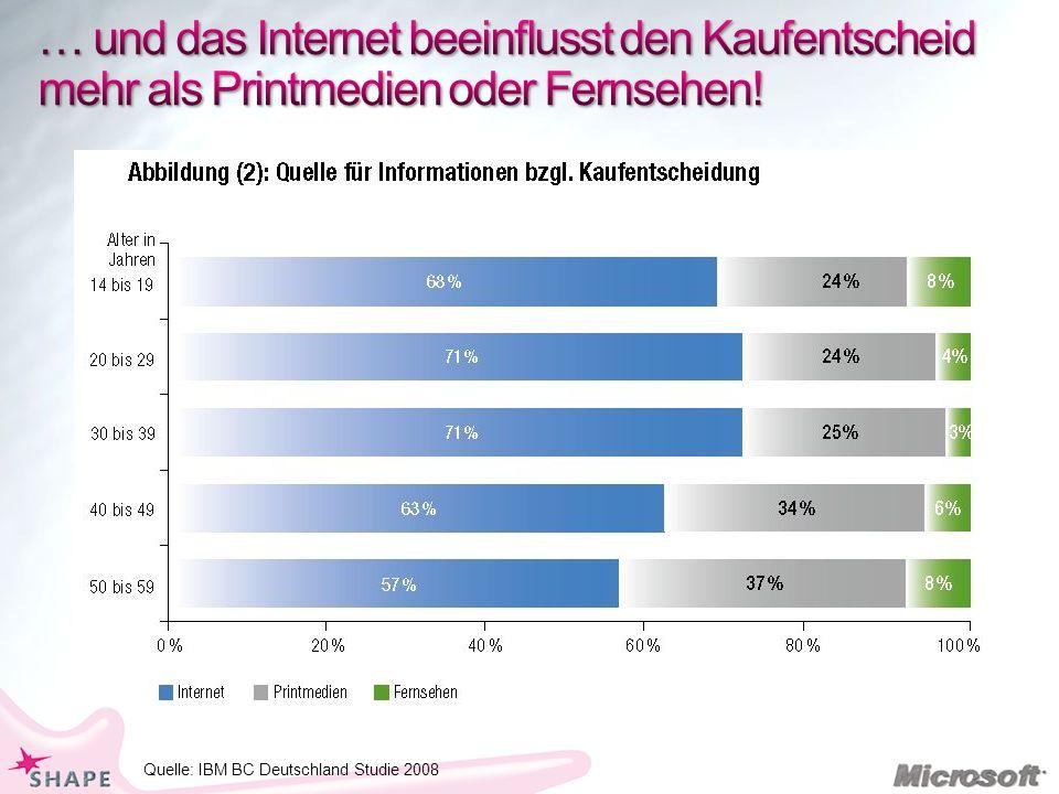 … und das Internet beeinflusst den Kaufentscheid mehr als Printmedien oder Fernsehen!