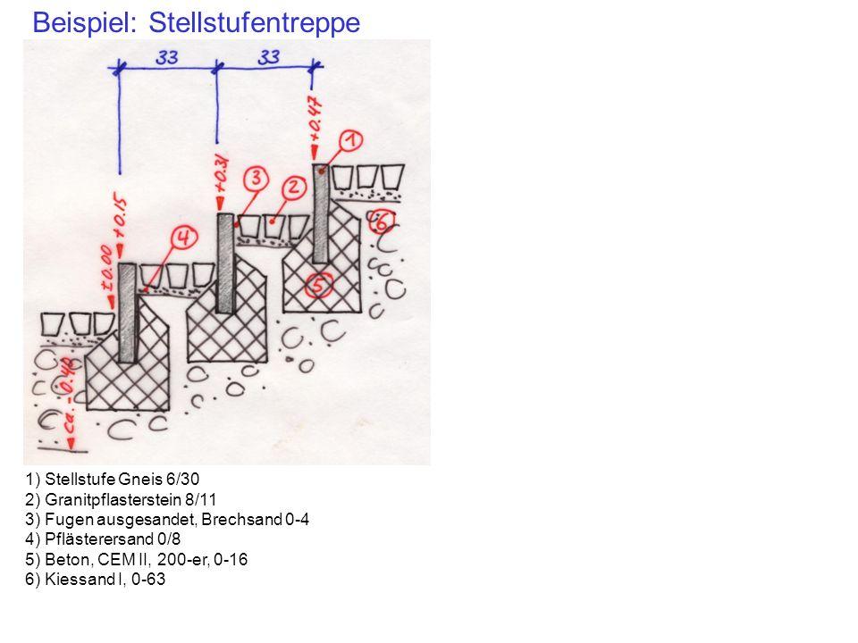 Beispiel: Stellstufentreppe