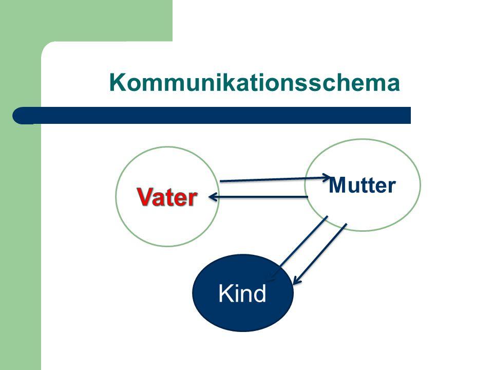 Kommunikationsschema