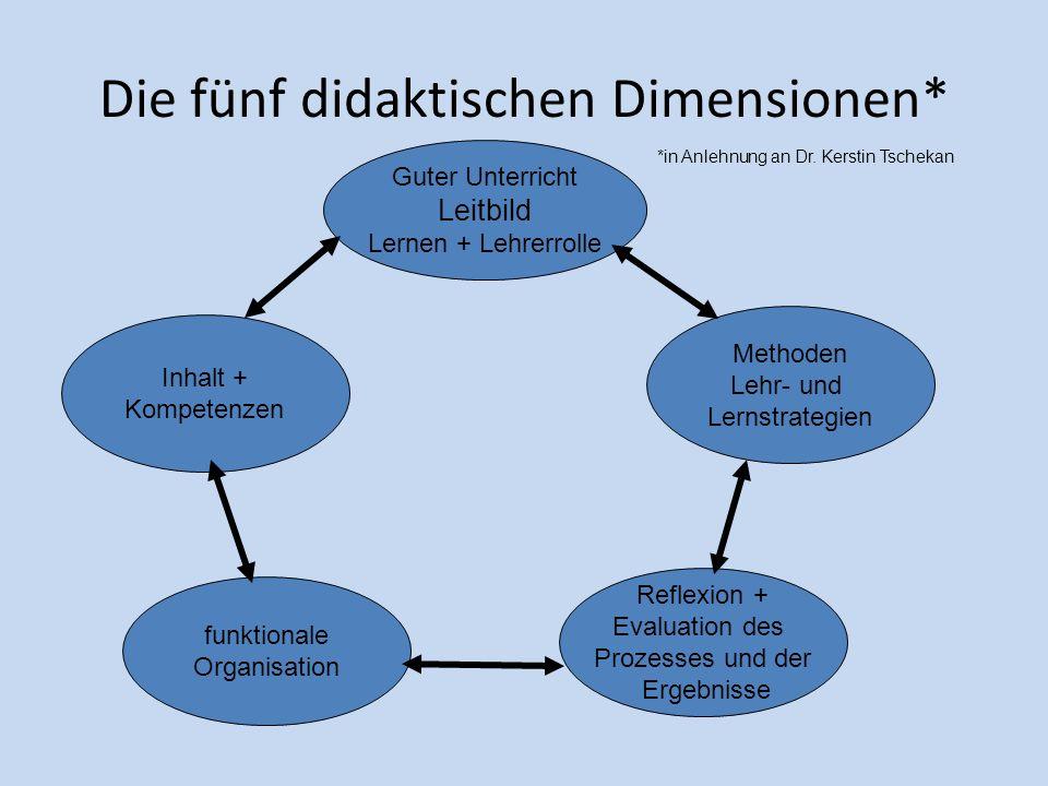 Die fünf didaktischen Dimensionen*