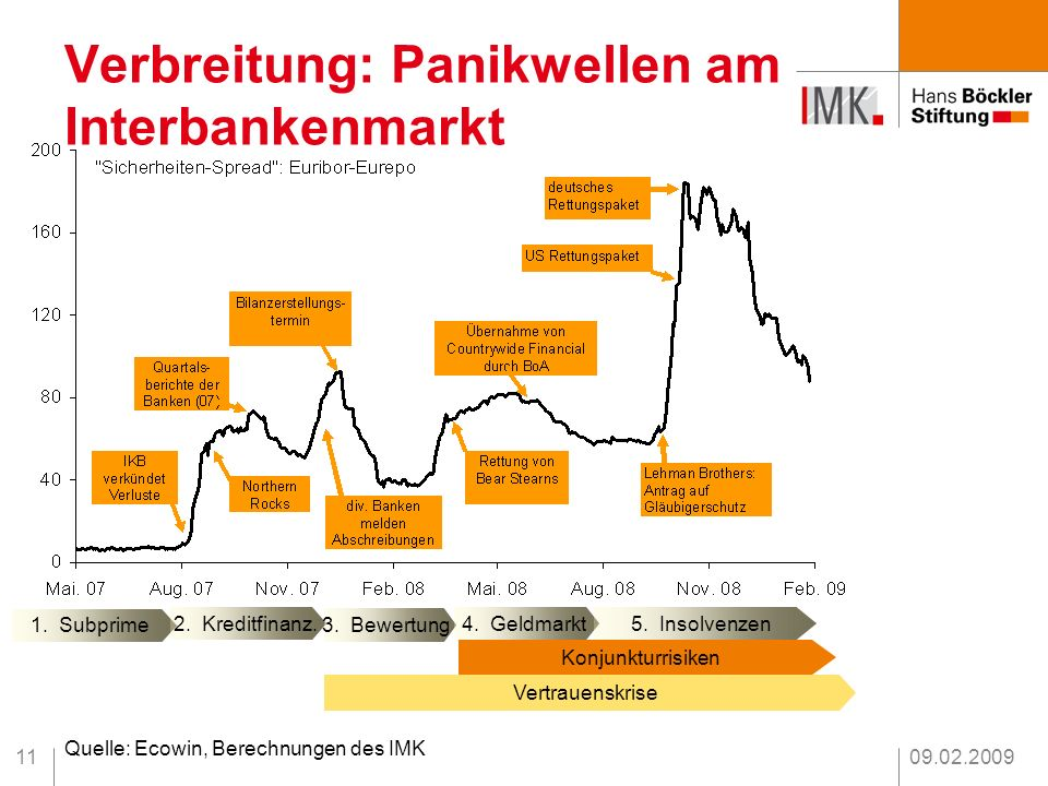 Verbreitung: Panikwellen am Interbankenmarkt
