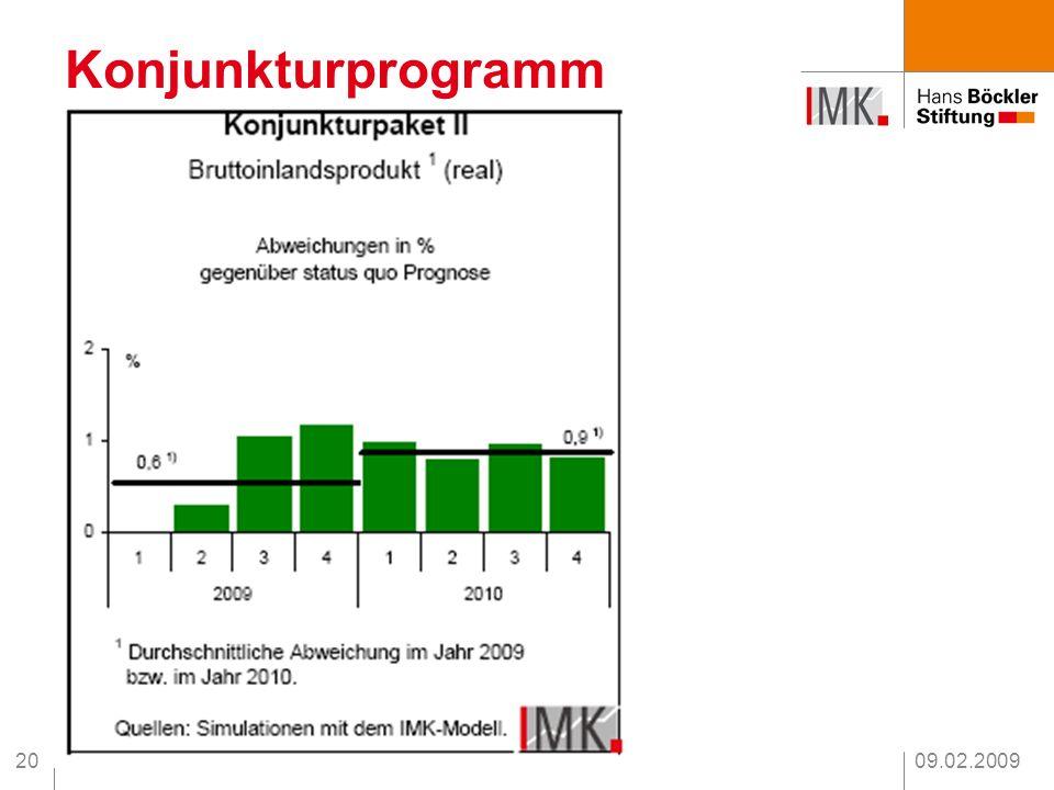Konjunkturprogramm % 09.02.2009