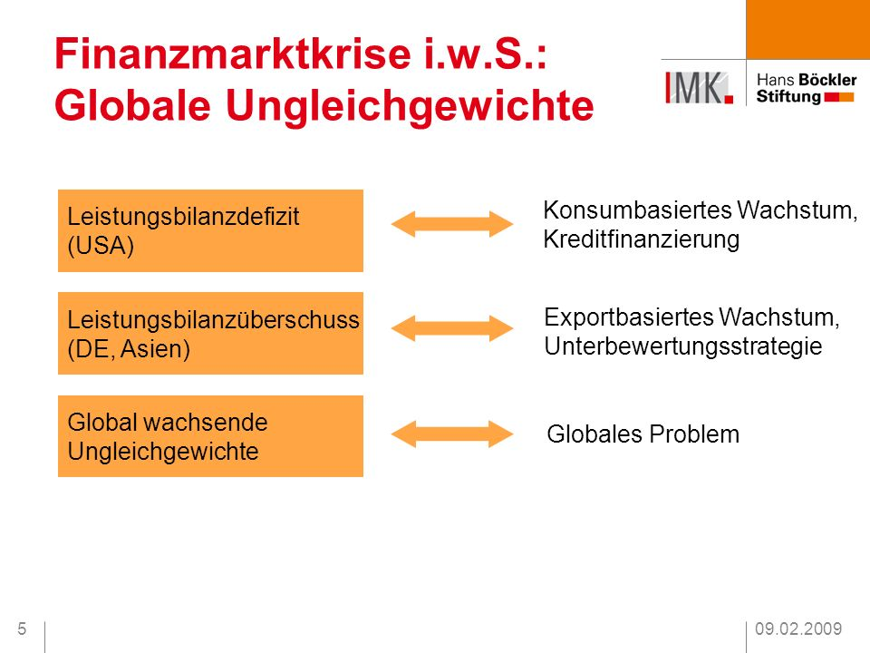 Finanzmarktkrise i.w.S.: Globale Ungleichgewichte
