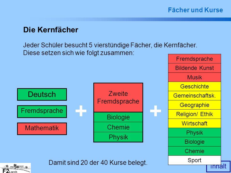 Die Kernfächer Deutsch Fächer und Kurse