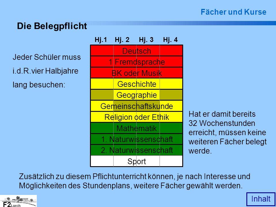 Die Belegpflicht Fächer und Kurse Deutsch 1 Fremdsprache