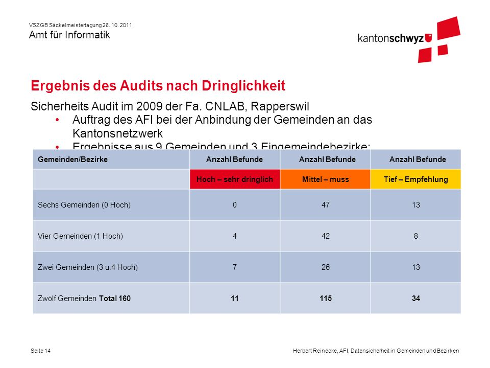 Ergebnis des Audits nach Dringlichkeit
