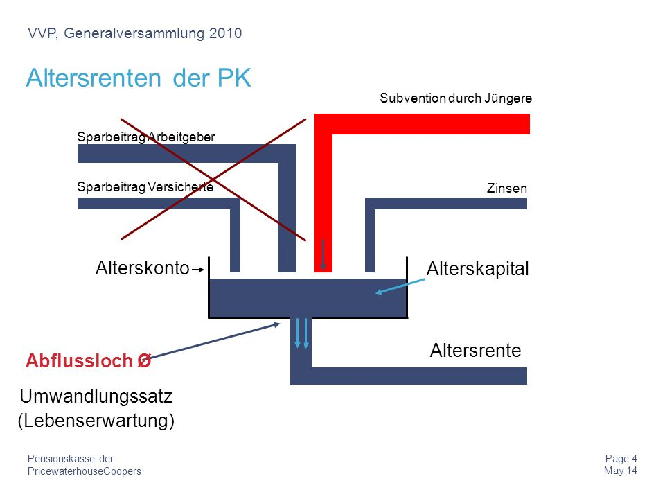 Altersrenten der PK Alterskonto Alterskapital Altersrente