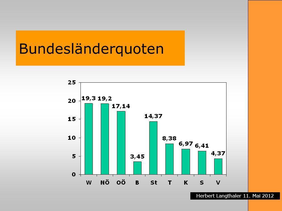 Bundesländerquoten