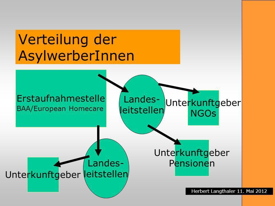 Verteilung der AsylwerberInnen