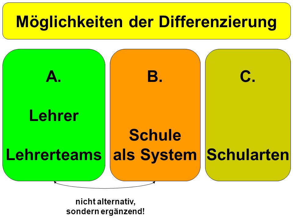 Möglichkeiten der Differenzierung