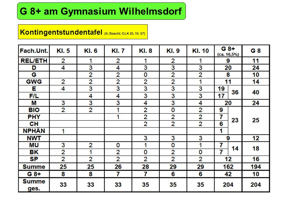 G 8+ am Gymnasium Wilhelmsdorf