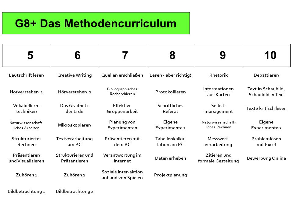 G8+ Das Methodencurriculum 5 6 7 8 9 10