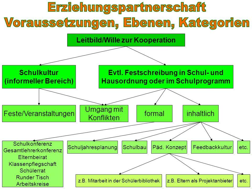 Erziehungspartnerschaft Voraussetzungen, Ebenen, Kategorien