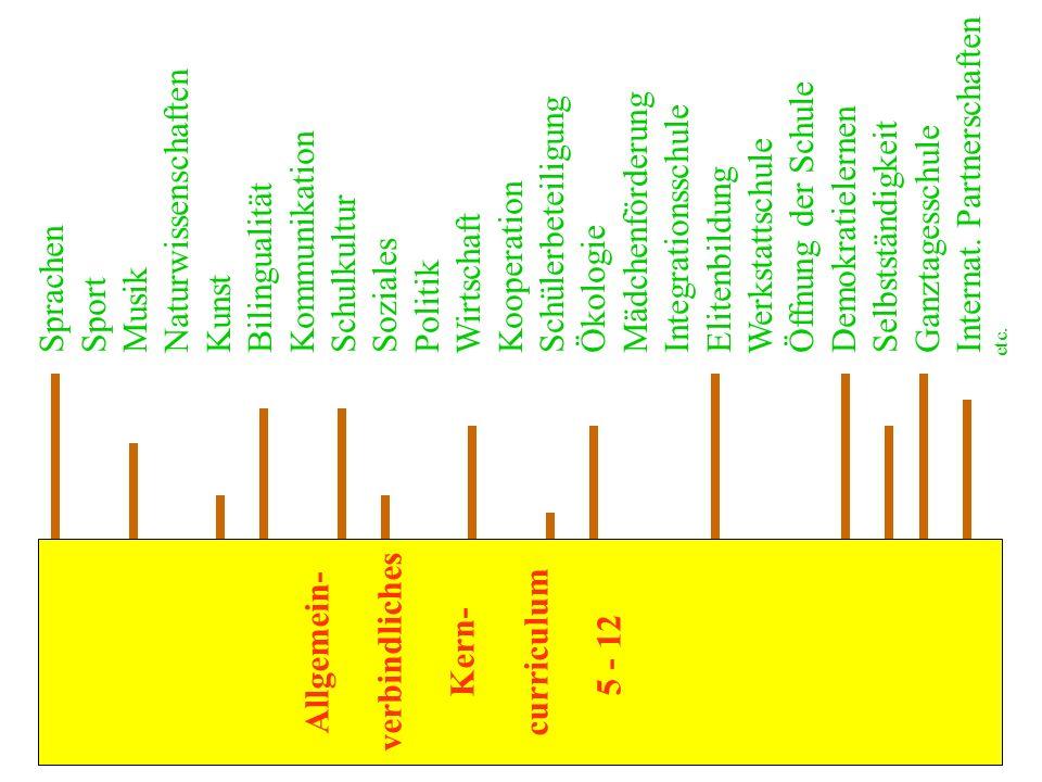verbindliches Allgemein- curriculum Kern-