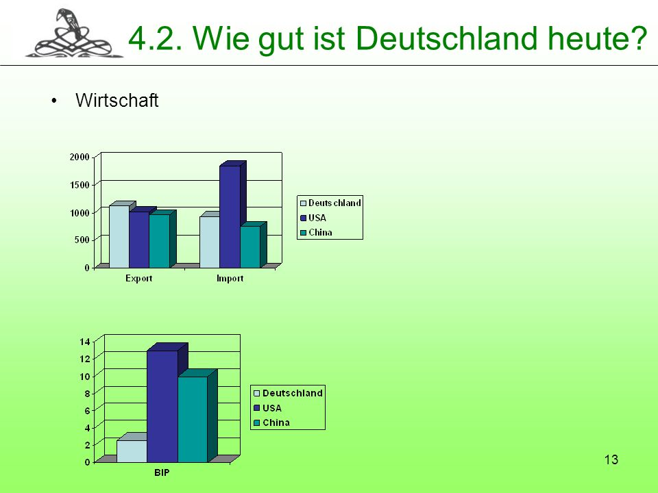 4.2. Wie gut ist Deutschland heute