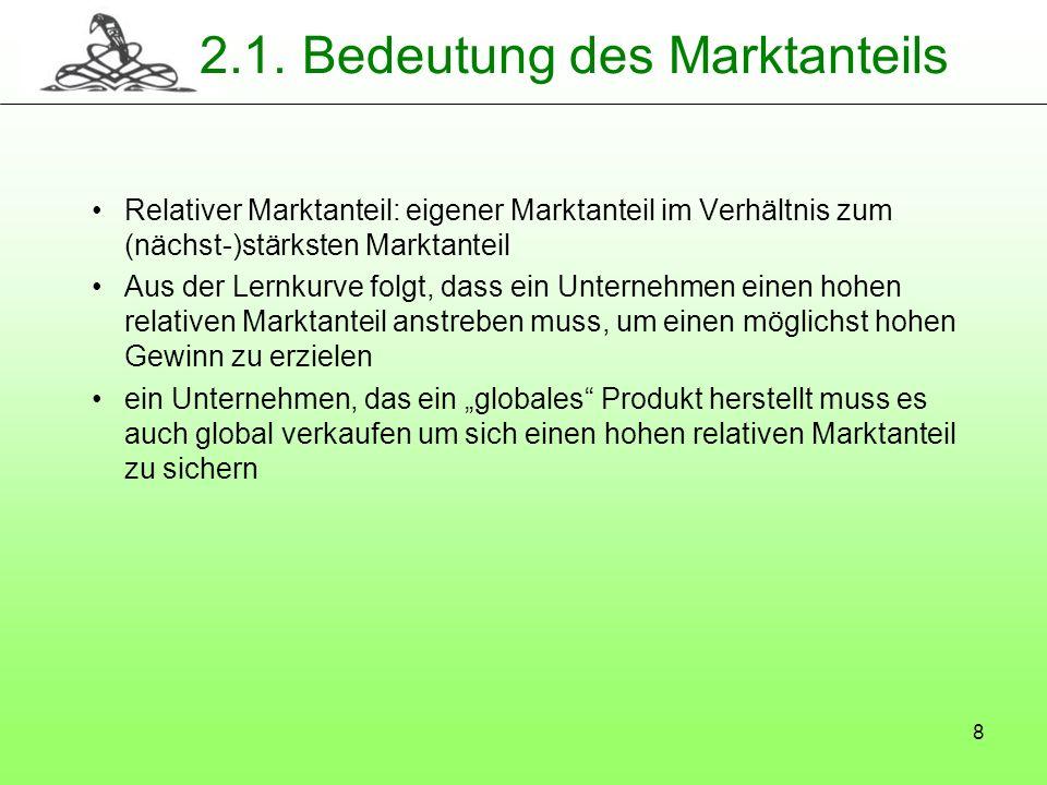 2.1. Bedeutung des Marktanteils