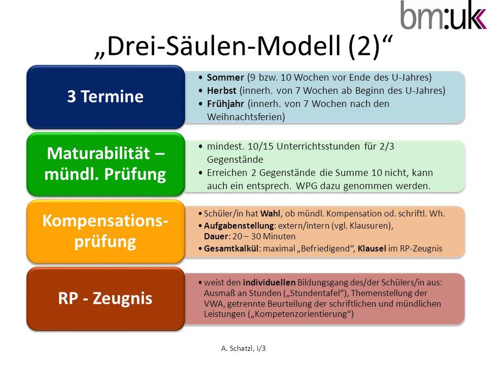"""Drei-Säulen-Modell (2)"