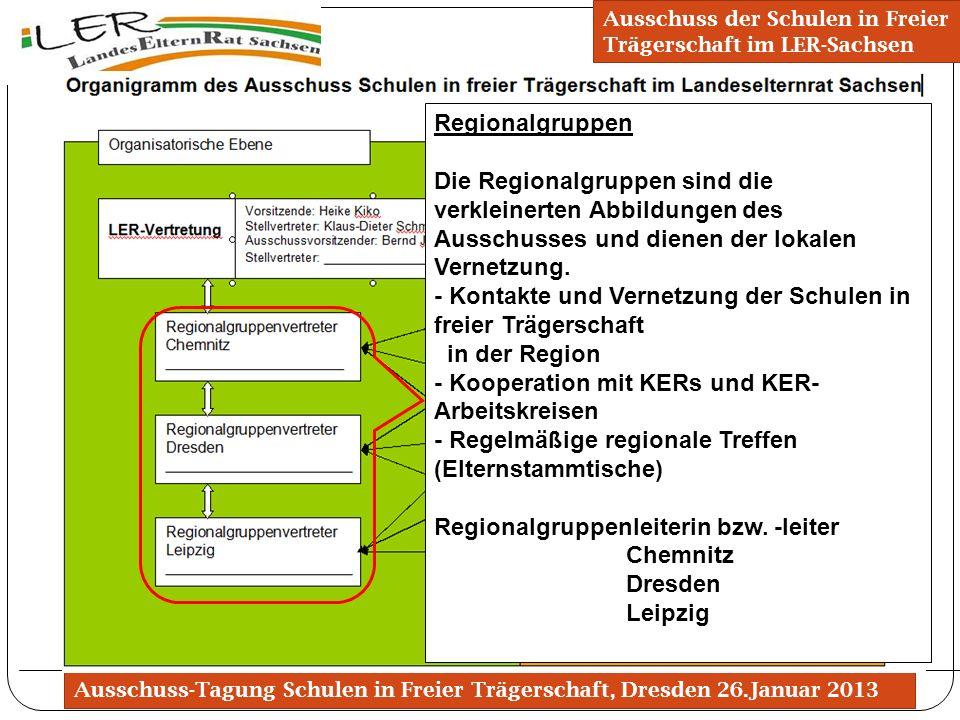 Organigramm des Ausschusses