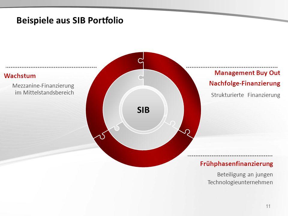 Beispiele aus SIB Portfolio