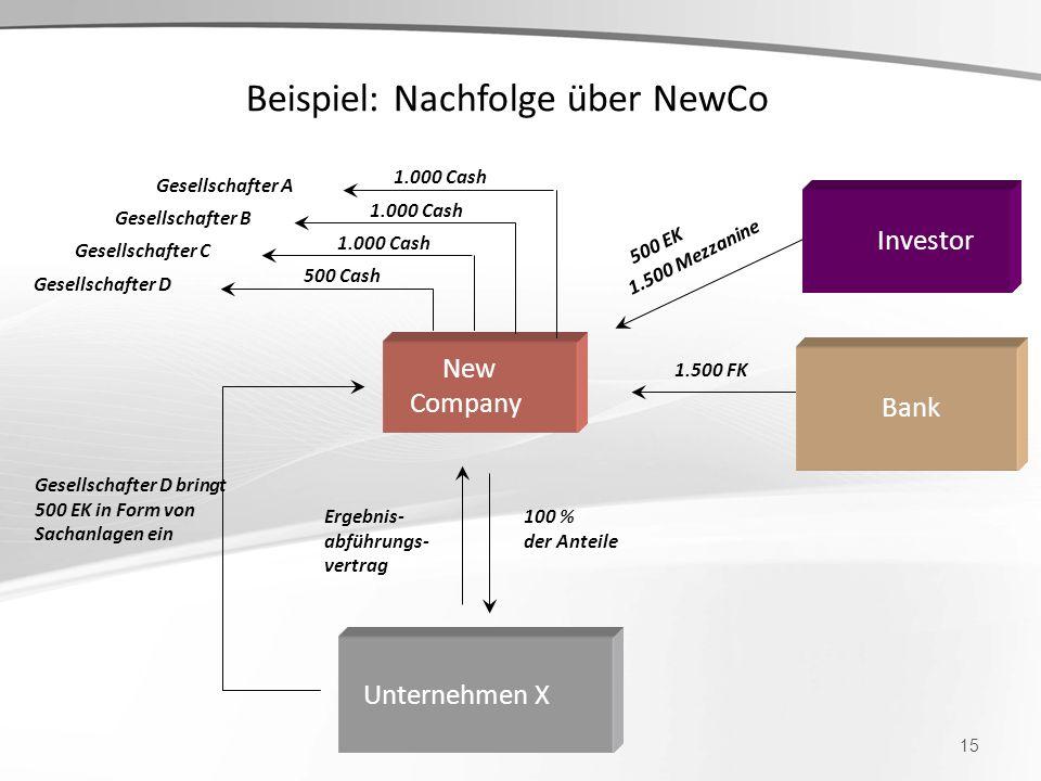 Beispiel: Nachfolge über NewCo