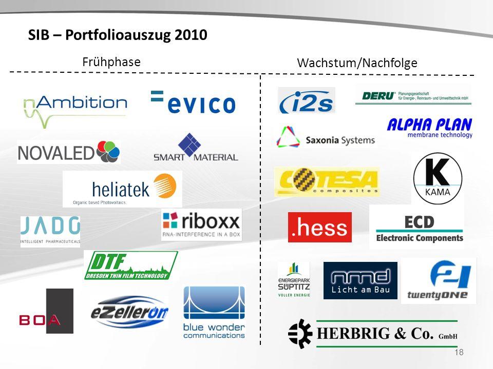 SIB – Portfolioauszug 2010 Frühphase Wachstum/Nachfolge
