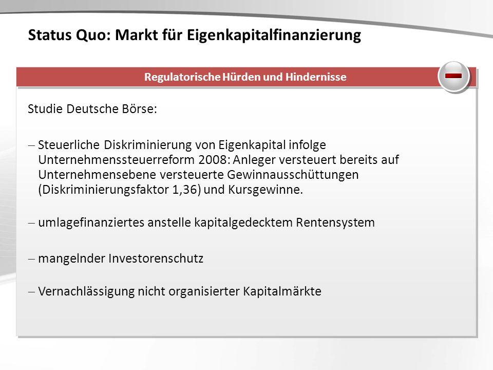 Status Quo: Markt für Eigenkapitalfinanzierung