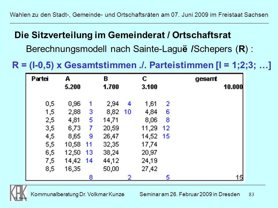 Die Sitzverteilung im Gemeinderat / Ortschaftsrat