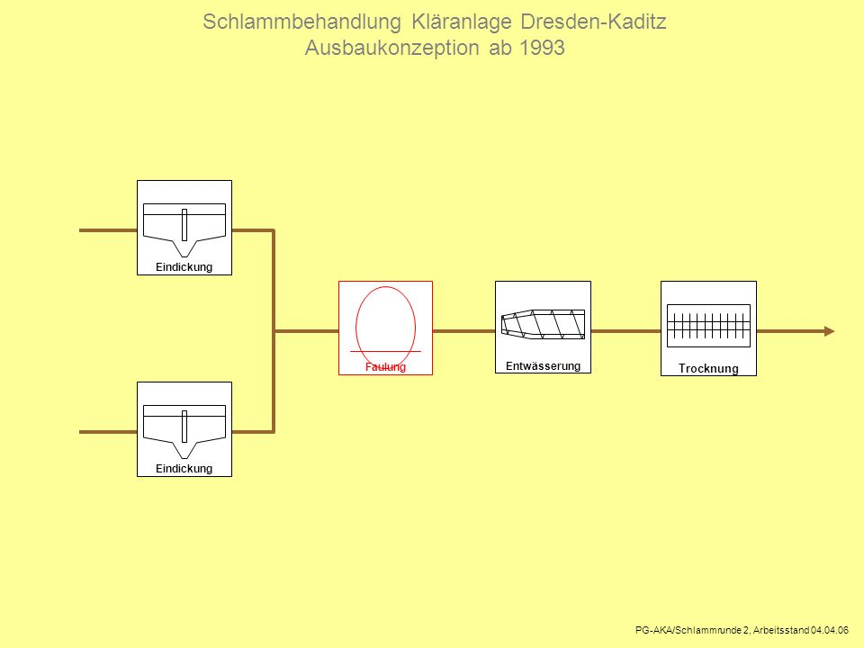 Schlammbehandlung Kläranlage Dresden-Kaditz