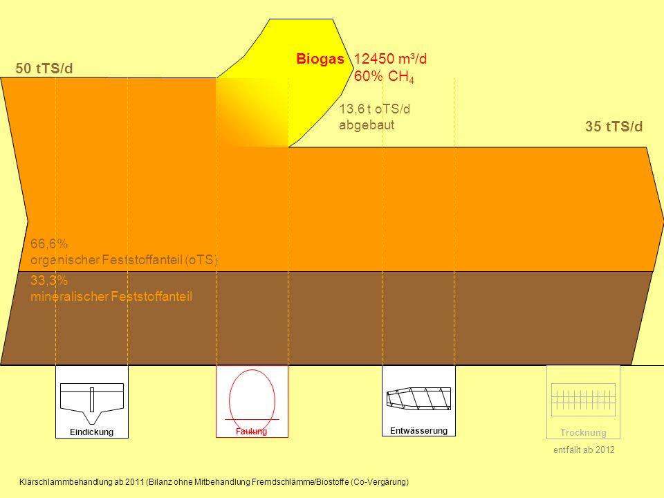 50 tTS/d Biogas 12450 m³/d 60% CH4 35 tTS/d 13,6 t oTS/d abgebaut