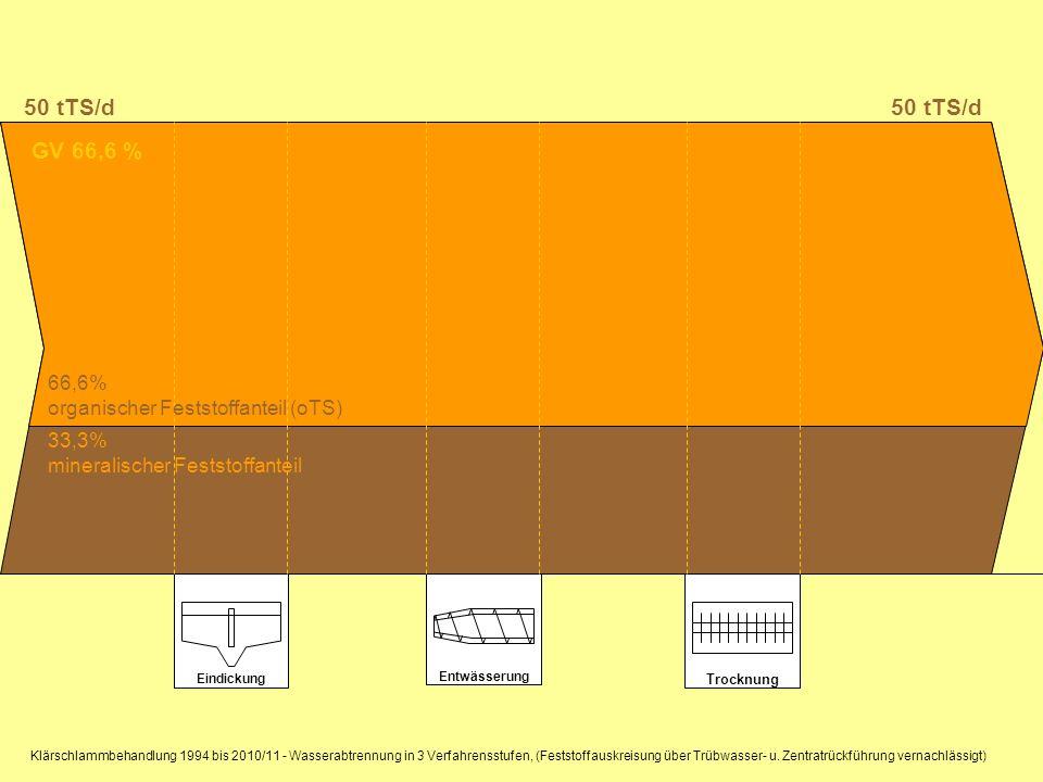 50 tTS/d 50 tTS/d GV 66,6 % 66,6% organischer Feststoffanteil (oTS)