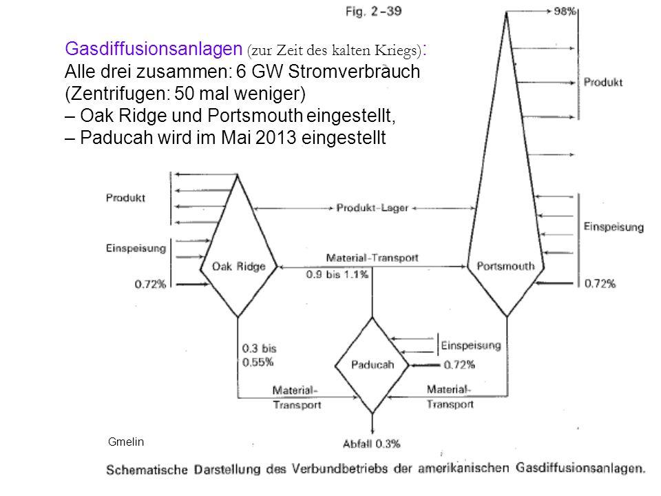 Gasdiffusionsanlagen (zur Zeit des kalten Kriegs):