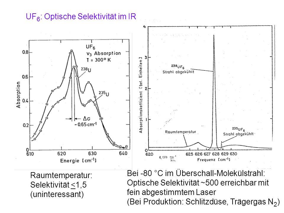 UF6: Optische Selektivität im IR