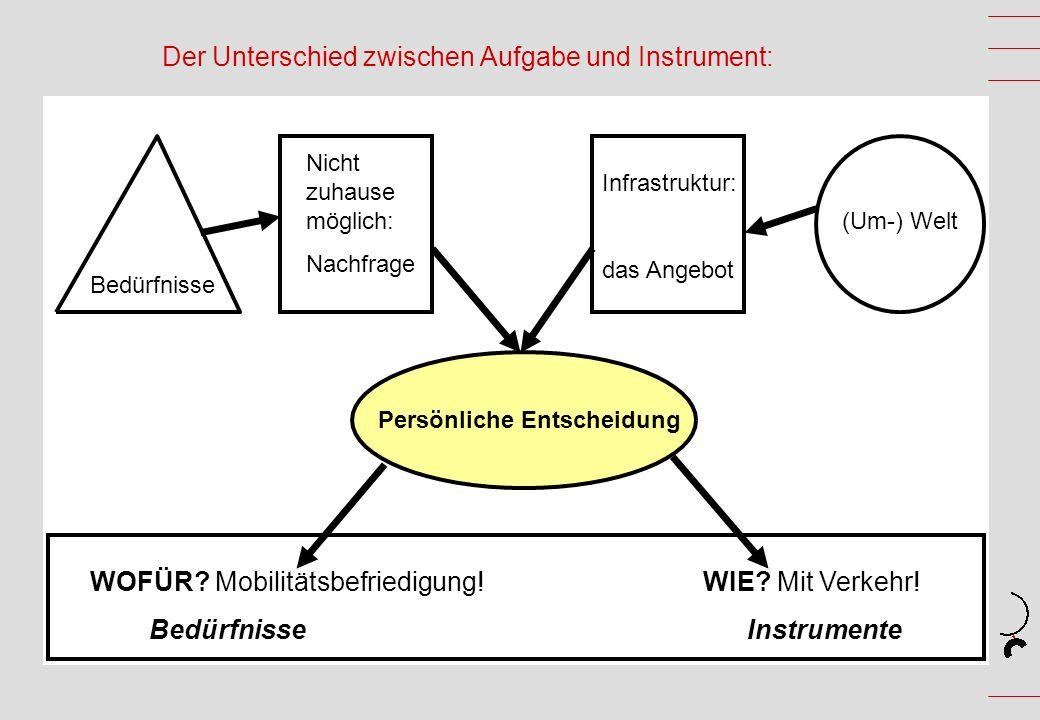 Der Unterschied zwischen Aufgabe und Instrument: