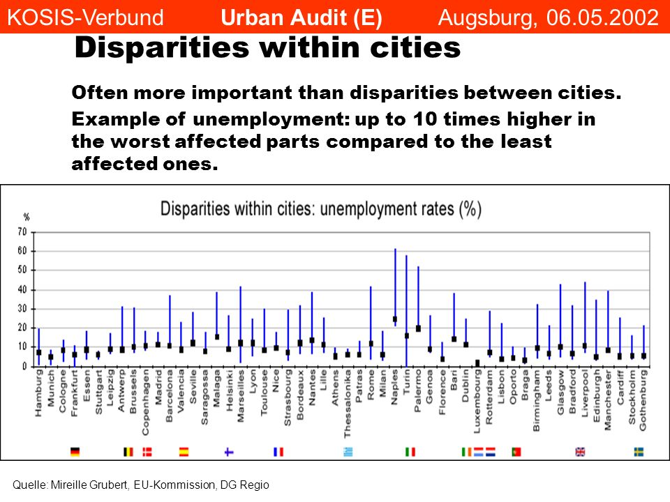 Disparities within cities