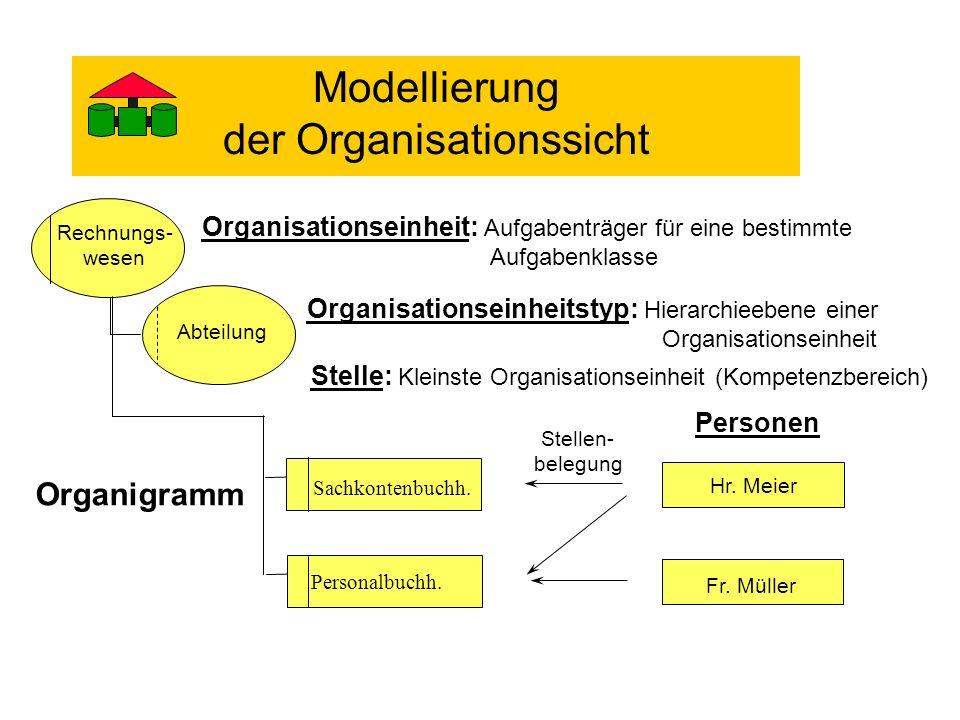 Modellierung der Organisationssicht
