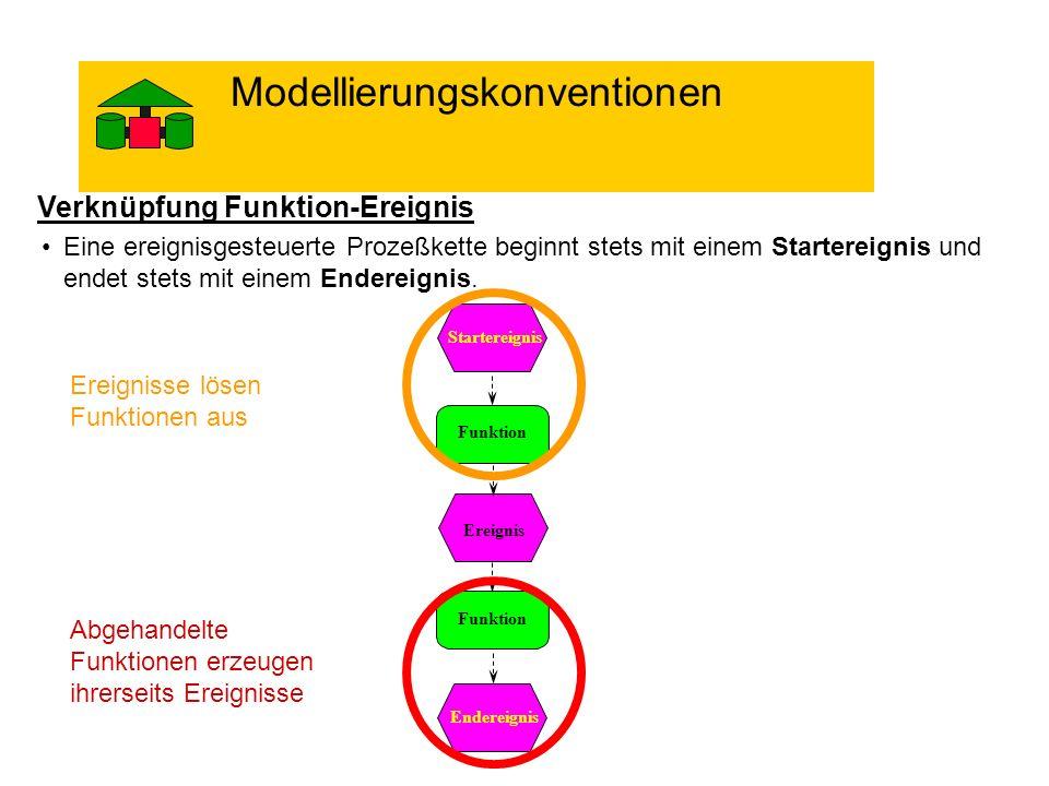 Modellierungskonventionen