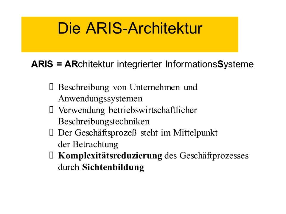 Die ARIS-Architektur ARIS = ARchitektur integrierter InformationsSysteme. Beschreibung von Unternehmen und Anwendungssystemen.
