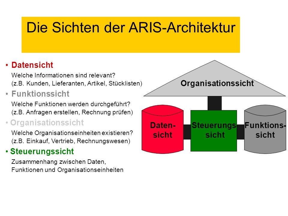 Die Sichten der ARIS-Architektur