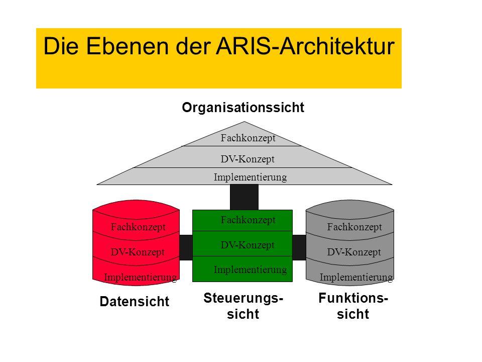 Die Ebenen der ARIS-Architektur