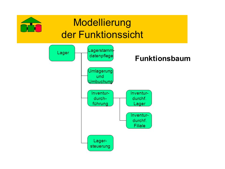 Modellierung der Funktionssicht