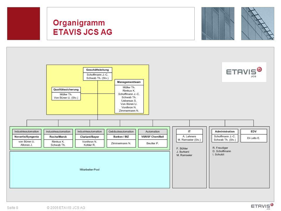 Organigramm ETAVIS JCS AG