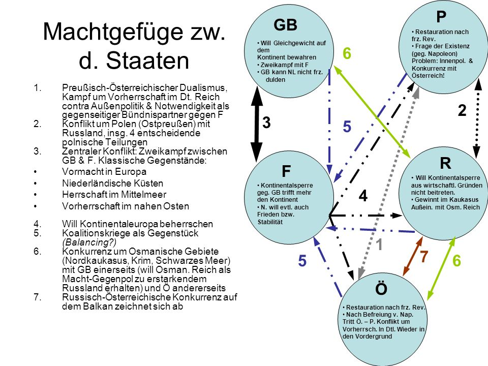 Machtgefüge zw. d. Staaten