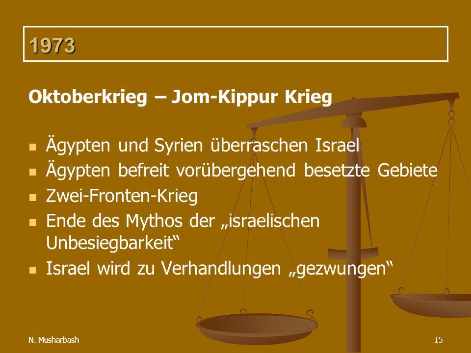 1973 Oktoberkrieg – Jom-Kippur Krieg