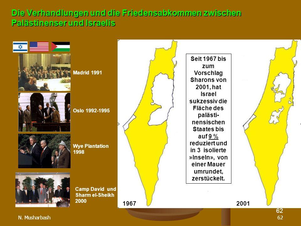 Die Verhandlungen und die Friedensabkommen zwischen Palästinenser und Israelis